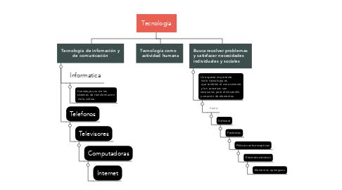 Mind Map: Tecnologia