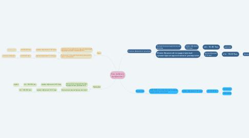 Mind Map: Как выбрать профессию?