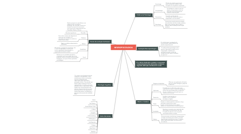 Mind Map: NEUROPSICOLOGIA