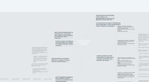 Mind Map: lineamientos de politica para el desarrollo del sector forestal colombiano