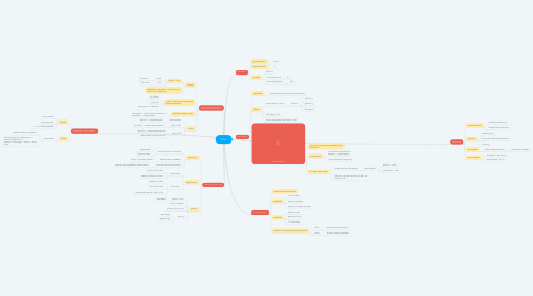Mind Map: Krev