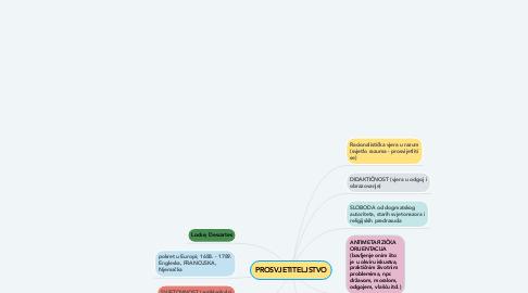 Mind Map: PROSVJETITELJSTVO