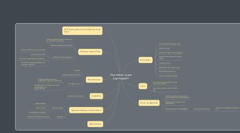 Mind Map: Missie 1: de geschiedenis van de sprookjes
