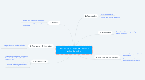 Mind Map: The basic function of Archives Administration