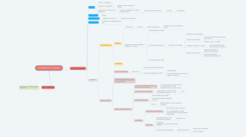 Mind Map: LA CREACION Y LA NADA
