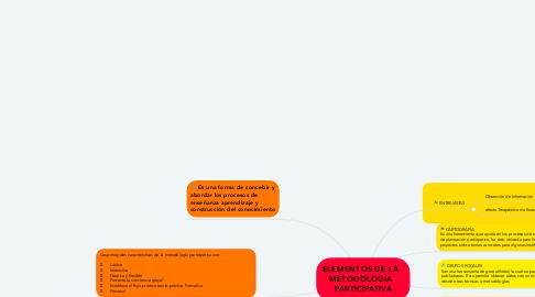 Mind Map: ELEMENTOS DE LA   METODOLOGÍA   PARTICIPATIVA