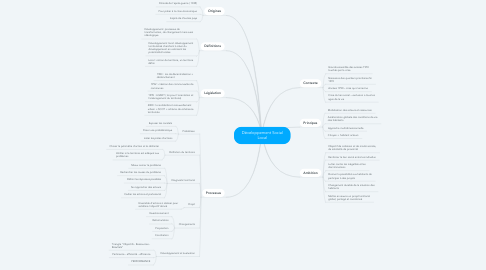 Mind Map: Développement Social Local