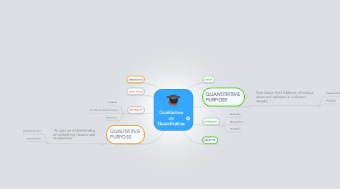 Mind Map: Qualitative vs Quantitative