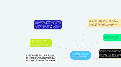 Mind Map: A DIALÉTICA DO ESCLARECIMENTO