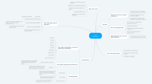 Mind Map: Ik als ondernemer