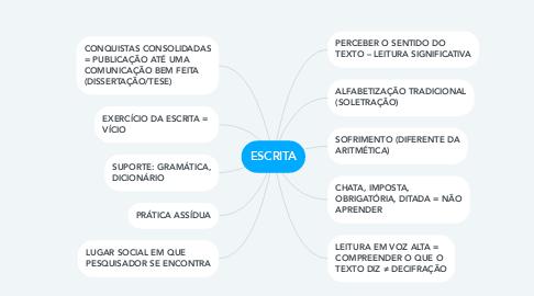 Mind Map: ESCRITA
