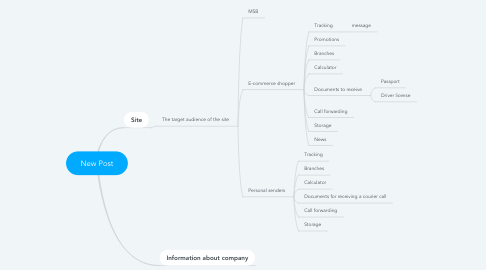 Mind Map: New Post