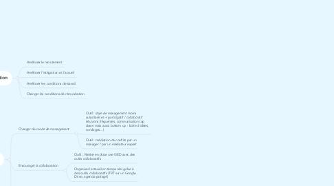 Mind Map: Comment résoudre mon problème de RH?