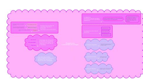 Mind Map: Competencias comunicativas de la lengua