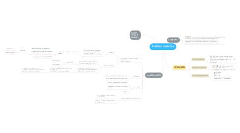Mind Map: TURISMO NARANJA