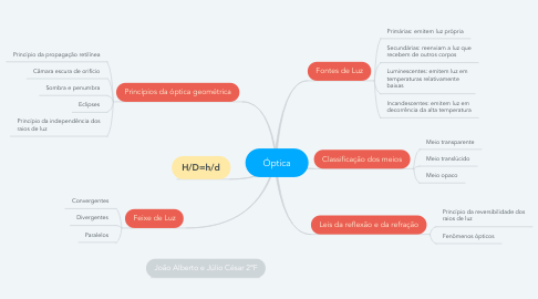 Mind Map: Óptica