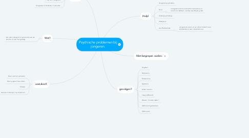 Mind Map: Psychische problemen bij jongeren.
