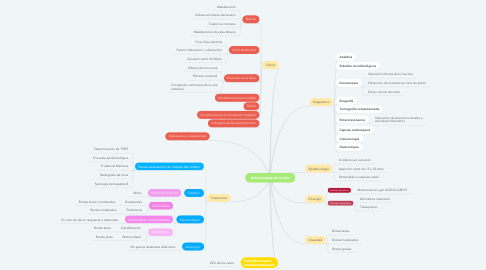 Mind Map: Enfermedad de Crohn
