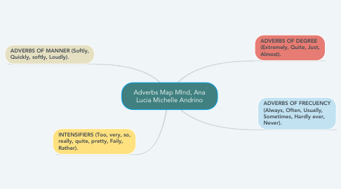 Mind Map: ANIMAL SPIRITS  primera parte