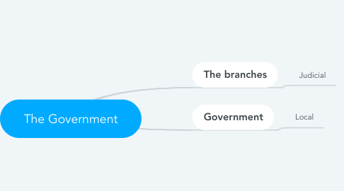 Mind Map: The Government