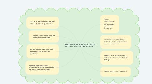 Mind Map: COMO PREVENIR ACCIDENTES EN UN TALLER DE MAQUINARIA AGRÍCOLA