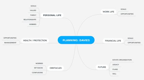 Mind Map: LIFE X-RAY: DAVIES