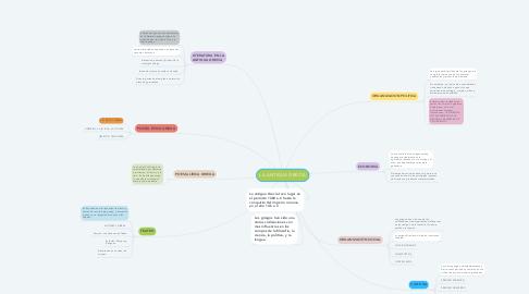 Mind Map: LA ANTIGUA GRECIA