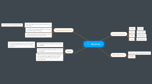 Mind Map: Electricity