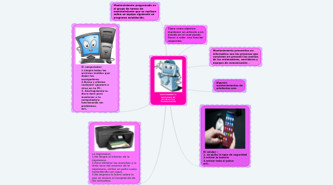 Mind Map: MANTENIMIENTO ADECUADO DE ARTEFACTOS TECNOLOGICOS