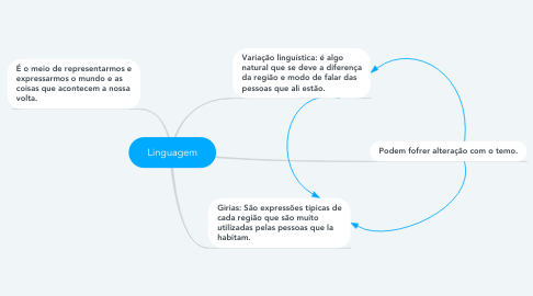 Mind Map: Linguagem