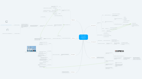 Mind Map: SUBJECT : Reinforce career guidance experience for entrepreneurs using a mobile app