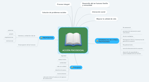 Mind Map: ACCIÓN PSICOSOCIAL