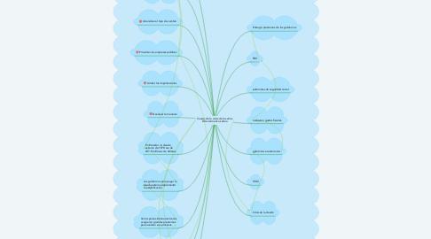 Mind Map: Causas de la crisis de los años 80 en América Latina