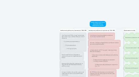Mind Map: Fortalecimiento del sistema de partido único y movimientos sociales