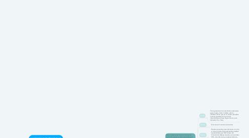 Mind Map: Función del mito en la literatura antigua y clásica