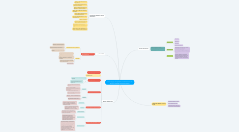 Mind Map: marco legal y conceptual de la administracion del servicio  farmacias leidy garcia galeano
