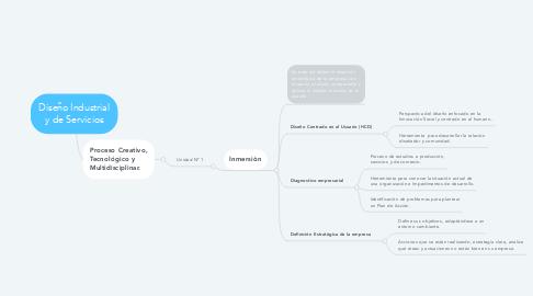 Mind Map: Diseño Industrial y de Servicios