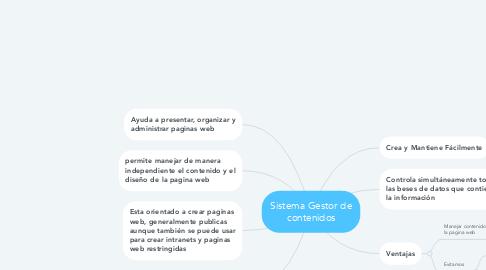 Mind Map: Sistema Gestor de contenidos