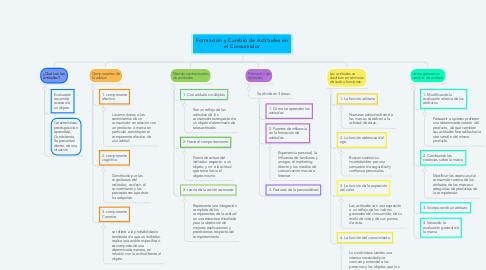 Mind Map: Formación y Cambio de Actitudes en el Consumidor