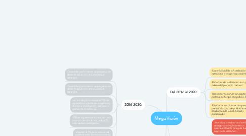 Mind Map: MegaVisión