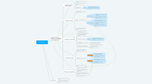 Mind Map: Tipos de Pruebas de Software