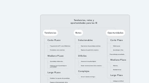 Mind Map: Tendencias, retos y oportunidades para las IE