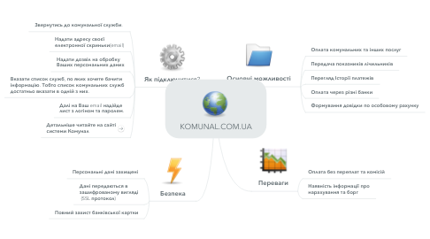 Mind Map: KOMUNAL.COM.UA