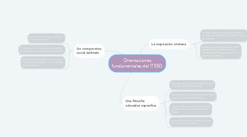 Mind Map: Orientaciones fundamentales del ITESO