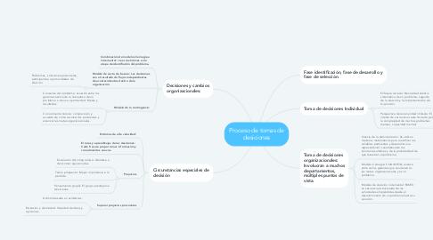 Mind Map: Proceso de tomas de desiciones