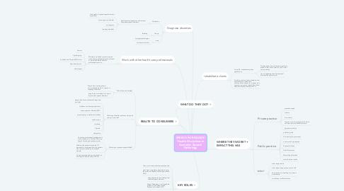 Mind Map: SPEECH PATHOLOGY: 'Health Disciplines in Australia: Speech Pathology