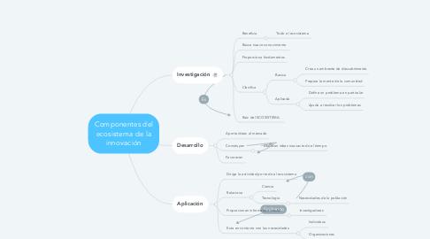Mind Map: Componentes del ecosistema de la innovación