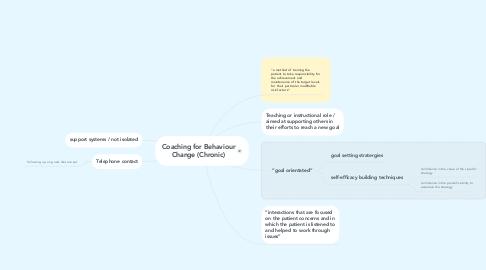 Mind Map: Coaching for Behaviour Change (Chronic)