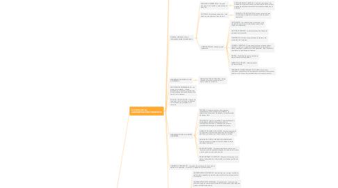 Mind Map: INTRODUCCIÓN A LA ADMINISTRACIÓN FINANCIERA