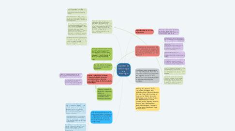 Mind Map: Aportes de la Fisiología a la Psicología.